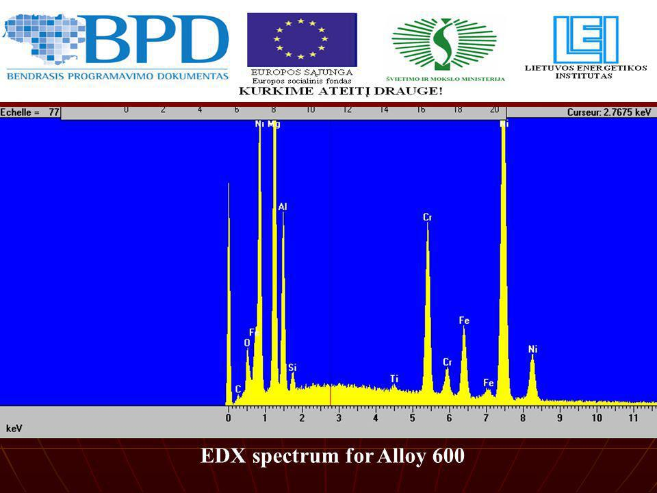 EDX spectrum for Alloy 600