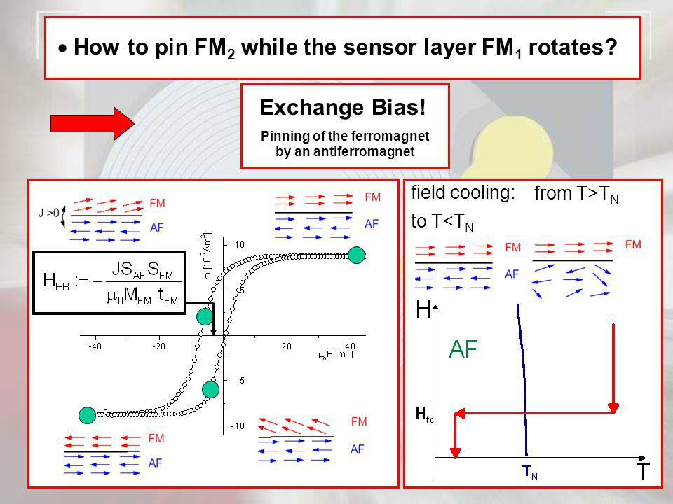 How to pin FM 2 while the sensor layer FM 1 rotates? Exchange Bias! Pinning of the ferromagnet by an antiferromagnet field cooling: from T>T N to T<T