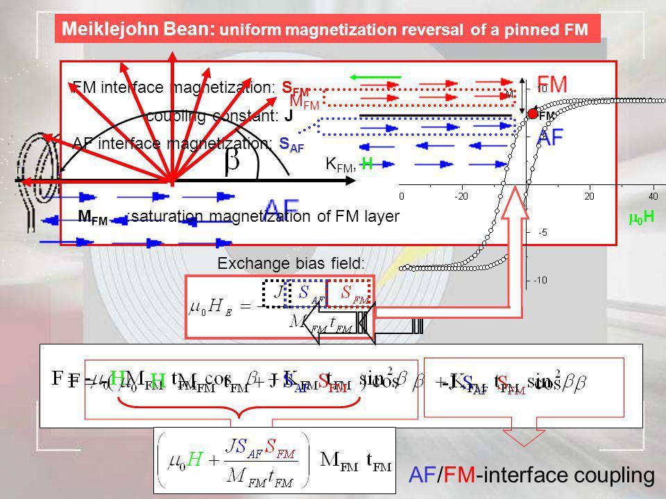 Meiklejohn Bean: uniform magnetization reversal of a pinned FM coupling constant: J FM interface magnetization: S FM M FM :saturation magnetization of