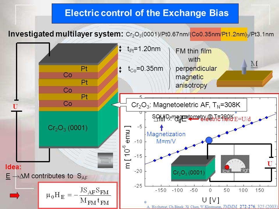 Cr 2 O 3 (0001)/Pt0.67nm/(Co0.35nm/Pt1.2nm) 3 /Pt3.1nm Electric control of the Exchange Bias Investigated multilayer system: perpendicular magnetic an