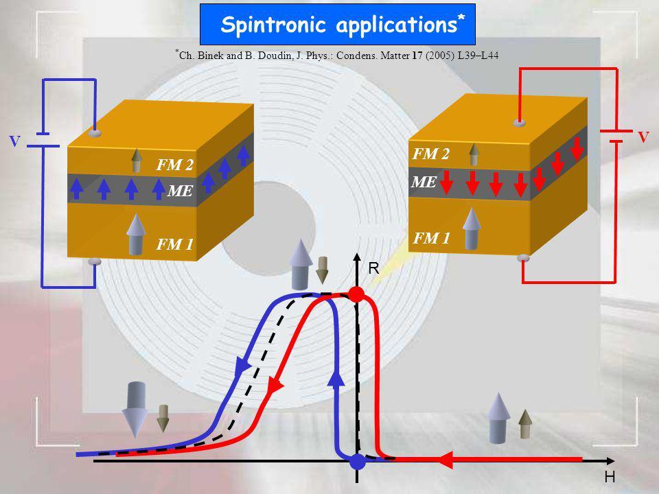 H R Spintronic applications * ME FM 1 FM 2 V V ME FM 1 FM 2 * Ch. Binek and B. Doudin, J. Phys.: Condens. Matter 17 (2005) L39–L44
