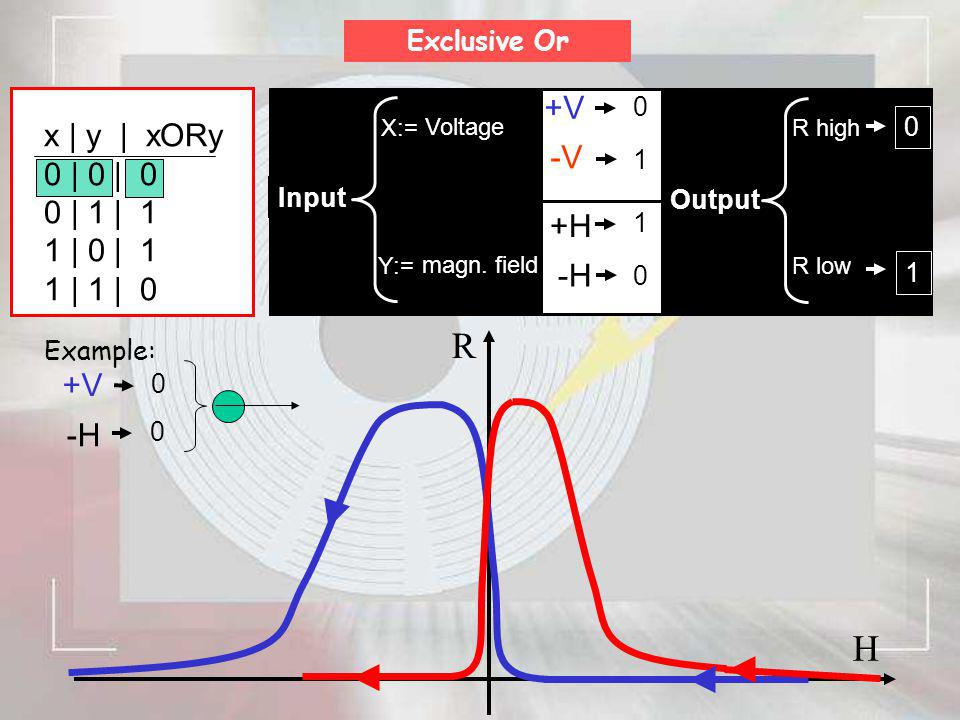 H R Voltage Input X:= 0 1 +H -H Exclusive Or magn. field Y:= -V +V 1 0 Output R high R low 0 1 Example: 0 +V -H 0 x   y   xORy 0   0   0 0   1   1 1  