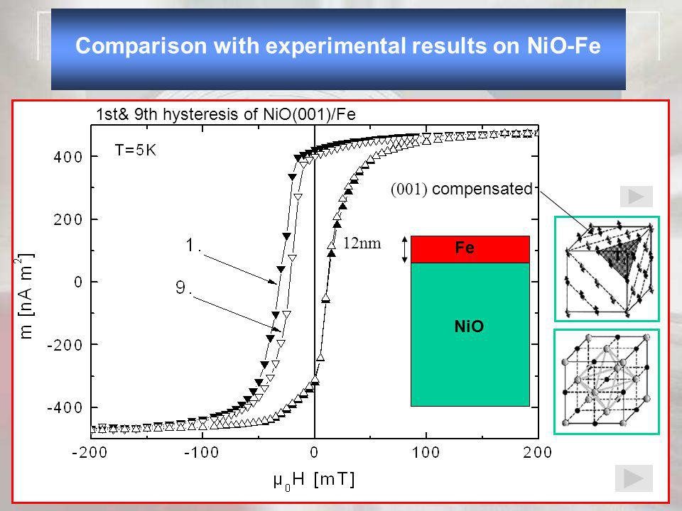 1st& 9th hysteresis of NiO(001)/Fe Comparison with experimental results on NiO-Fe NiO 12nm Fe (001) compensated