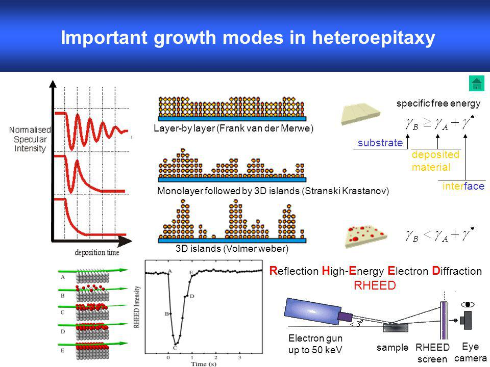 deposited material Important growth modes in heteroepitaxy R eflection H igh- E nergy E lectron D iffraction RHEED Layer-by layer (Frank van der Merwe