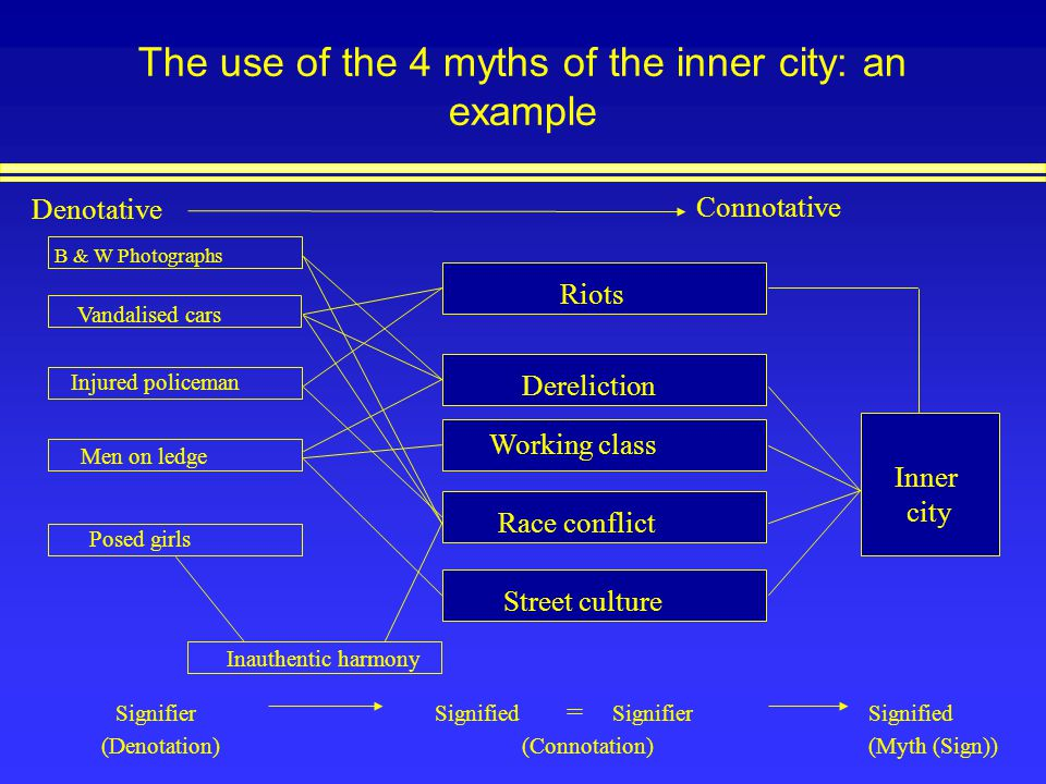 The use of the 4 myths of the inner city: an example Denotative Inner city Riots Dereliction Working class Race conflict Street culture B & W Photogra