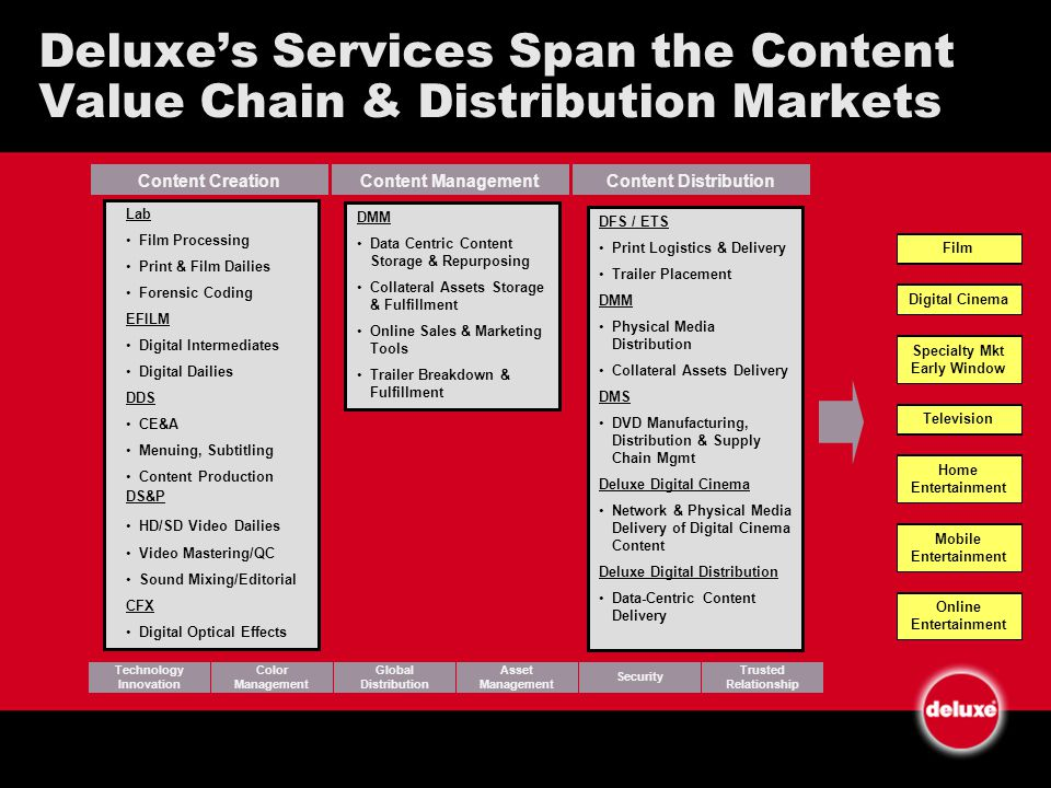 Deluxes Services Span the Content Value Chain & Distribution Markets Content CreationContent ManagementContent Distribution Technology Innovation Color Management Global Distribution Asset Management Security Trusted Relationship FilmDigital Cinema Specialty Mkt Early Window Television Home Entertainment Mobile Entertainment Online Entertainment Lab Film Processing Print & Film Dailies Forensic Coding EFILM Digital Intermediates Digital Dailies DDS CE&A Menuing, Subtitling Content Production DS&P HD/SD Video Dailies Video Mastering/QC Sound Mixing/Editorial CFX Digital Optical Effects DMM Data Centric Content Storage & Repurposing Collateral Assets Storage & Fulfillment Online Sales & Marketing Tools Trailer Breakdown & Fulfillment DFS / ETS Print Logistics & Delivery Trailer Placement DMM Physical Media Distribution Collateral Assets Delivery DMS DVD Manufacturing, Distribution & Supply Chain Mgmt Deluxe Digital Cinema Network & Physical Media Delivery of Digital Cinema Content Deluxe Digital Distribution Data-Centric Content Delivery