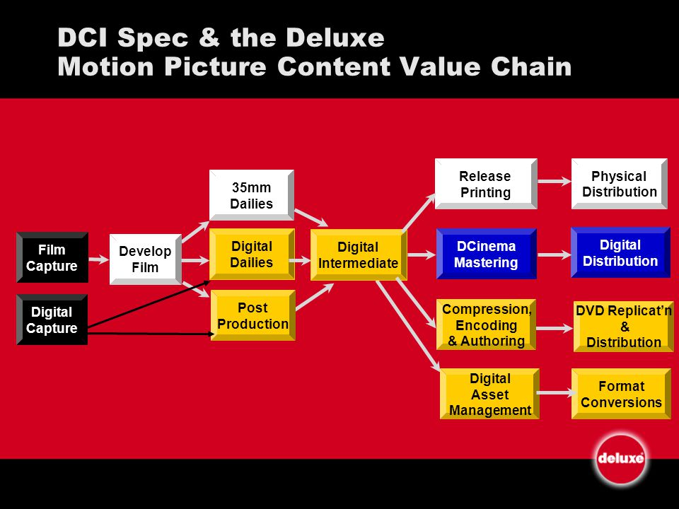 DCI Spec & the Deluxe Motion Picture Content Value Chain Film Capture Develop Film 35mm Dailies Digital Intermediate Release Printing Digital Dailies