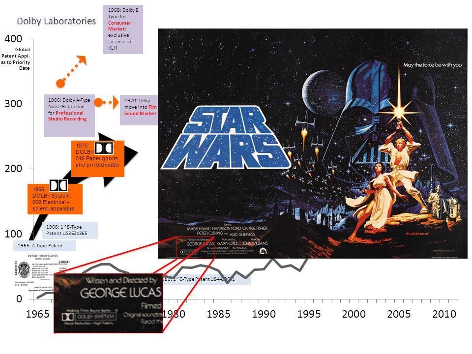 Dolby Laboratories 1973: 2 nd B-Type Patent US3846719 1980: 1 st C-Type Patent US4490691 Global Patent Appl. as to Priority Date 1965: A-Type Patent 1