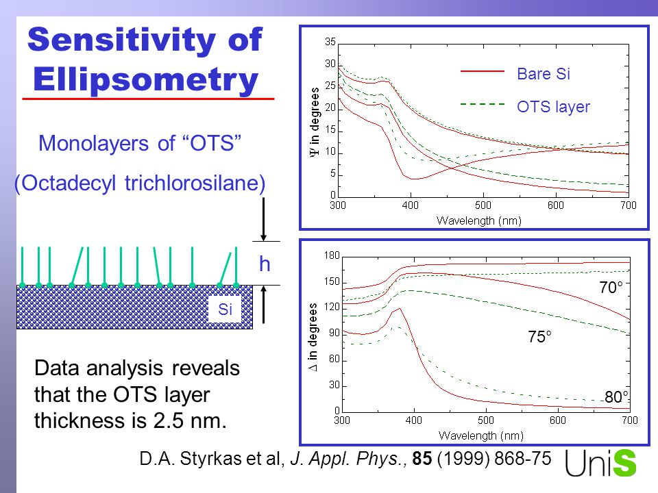 h Monolayers of OTS (Octadecyl trichlorosilane) Data analysis reveals that the OTS layer thickness is 2.5 nm.