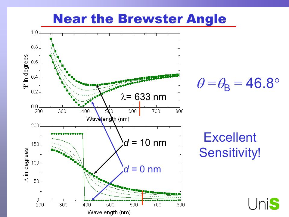 Excellent Sensitivity! Near the Brewster Angle = 633 nm = B = 46.8 ° d = 0 nm d = 10 nm