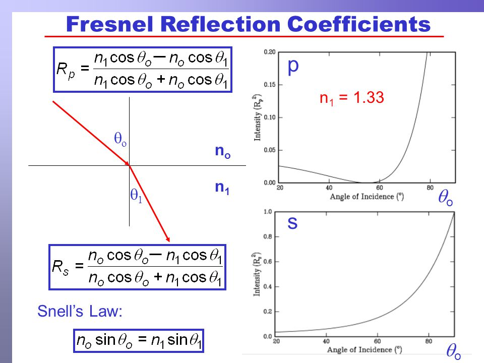 Infrared Ellipsometry of Thick Coatings 10 m PDMS coating on Si Fringe spacings are inversely related to thickness