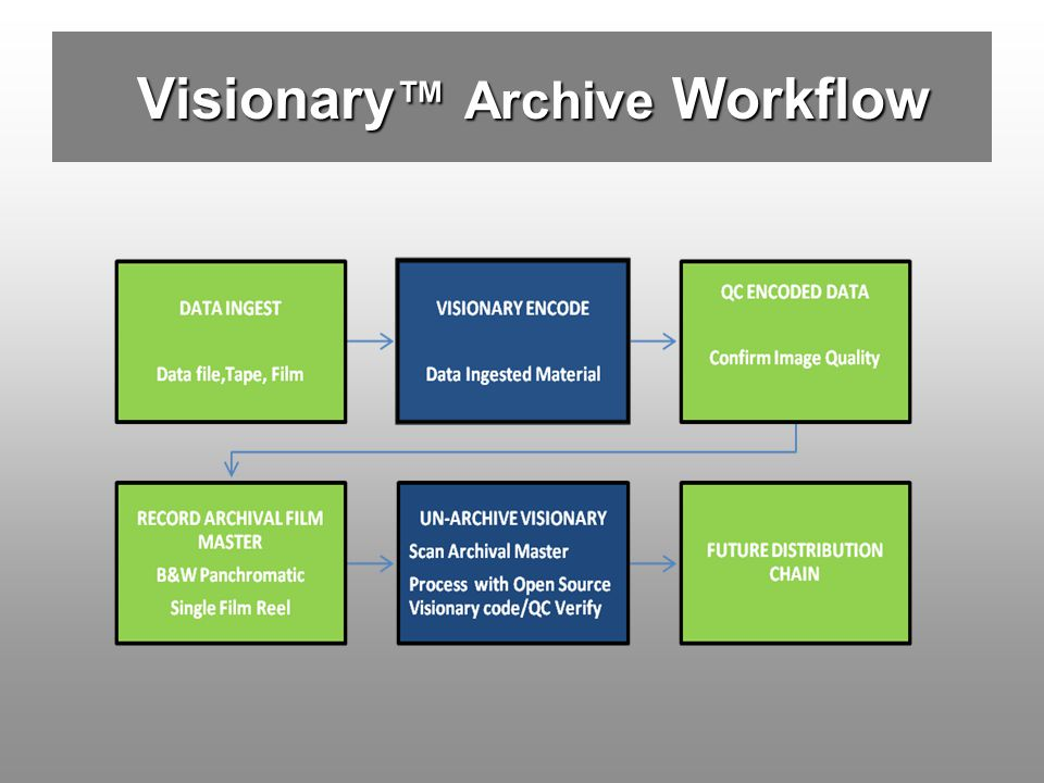 Visionary Archive Workflow Visionary Archive Workflow