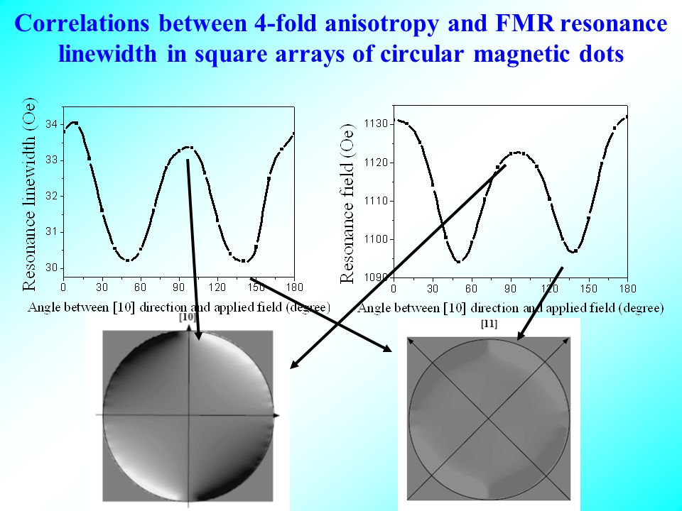 Correlations between 4-fold anisotropy and FMR resonance linewidth in square arrays of circular magnetic dots