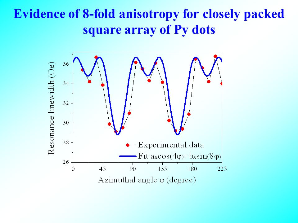 Evidence of 8-fold anisotropy for closely packed square array of Py dots