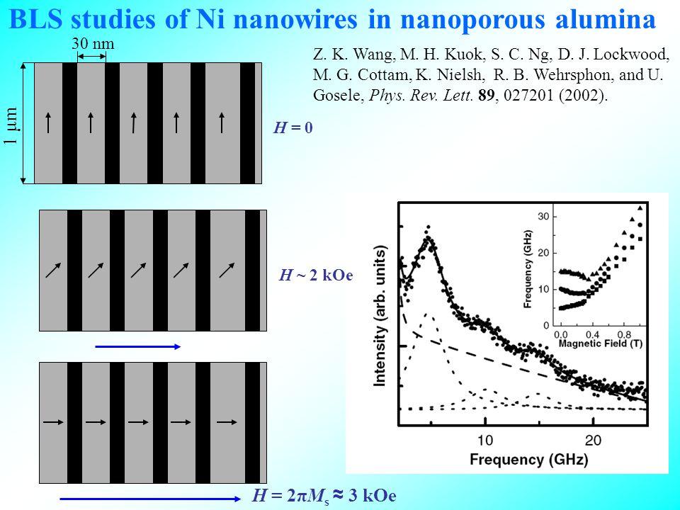 H = 2πM s 3 kOe H = 0 BLS studies of Ni nanowires in nanoporous alumina H ~ 2 kOe Z.