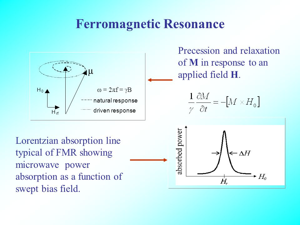 Ferromagnetic Resonance H 0 µ H rf natural response driven response Precession and relaxation of M in response to an applied field H.