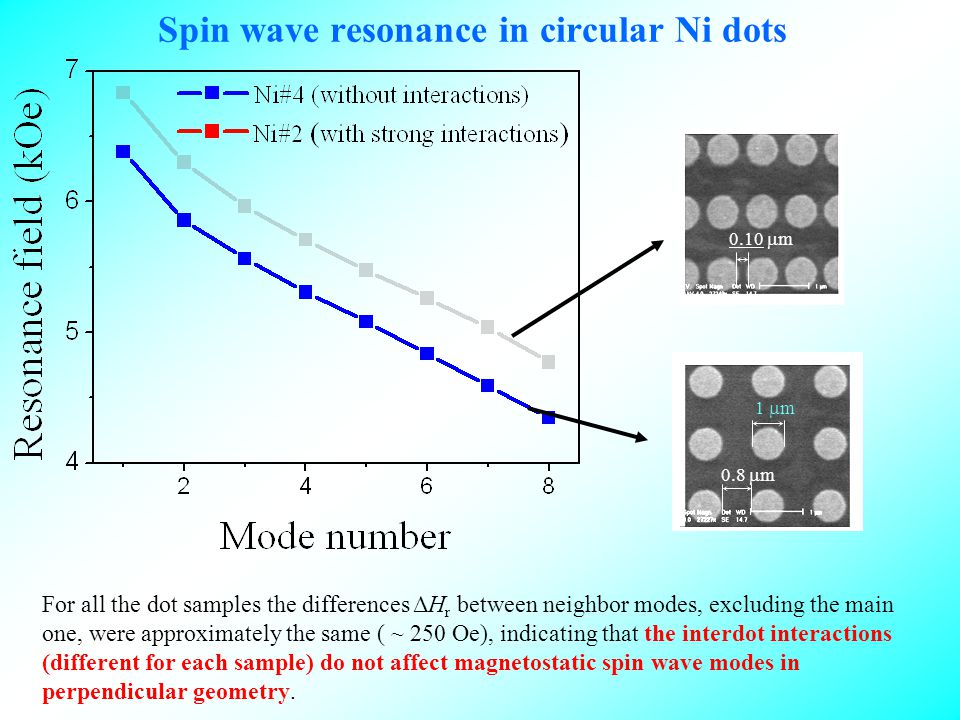 Spin wave resonance in circular Ni dots For all the dot samples the differences ΔH r between neighbor modes, excluding the main one, were approximately the same ( ~ 250 Oe), indicating that the interdot interactions (different for each sample) do not affect magnetostatic spin wave modes in perpendicular geometry.