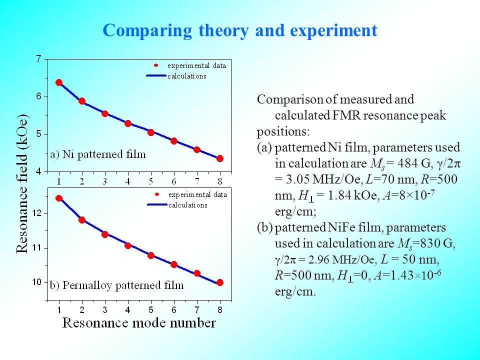 Comparing theory and experiment Comparison of measured and calculated FMR resonance peak positions: (a)patterned Ni film, parameters used in calculation are M s = 484 G, γ/2π = 3.05 MHz/Oe, L=70 nm, R=500 nm, H = 1.84 kOe, A=8×10 -7 erg/cm; (b)patterned NiFe film, parameters used in calculation are M s =830 G, γ/2π = 2.96 MHz/Oe, L = 50 nm, R=500 nm, H =0, A=1.43 ×1 0 -6 erg/cm.