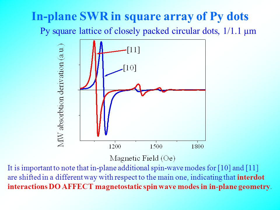 In-plane SWR in square array of Py dots Py square lattice of closely packed circular dots, 1/1.1 µm It is important to note that in-plane additional spin-wave modes for [10] and [11] are shifted in a different way with respect to the main one, indicating that interdot interactions DO AFFECT magnetostatic spin wave modes in in-plane geometry.