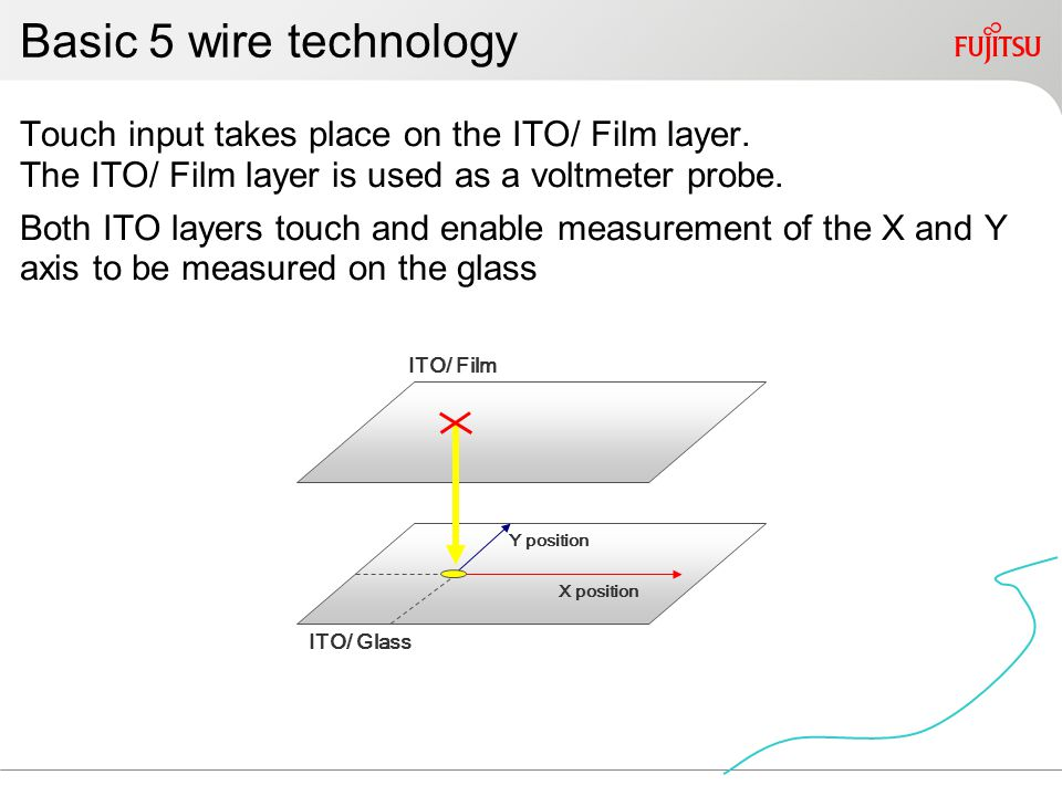 Basic 5 wire technology Touch input takes place on the ITO/ Film layer.