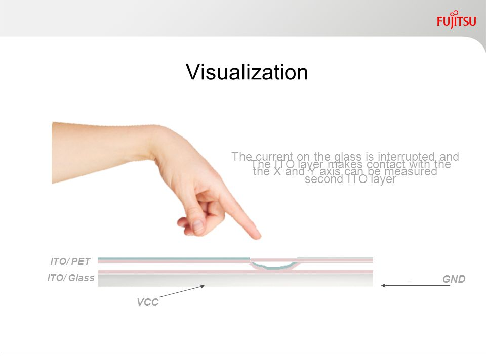 Visualization ITO/ PET GND VCC The ITO layer makes contact with the second ITO layer The current on the glass is interrupted and the X and Y axis can be measured ITO/ Glass