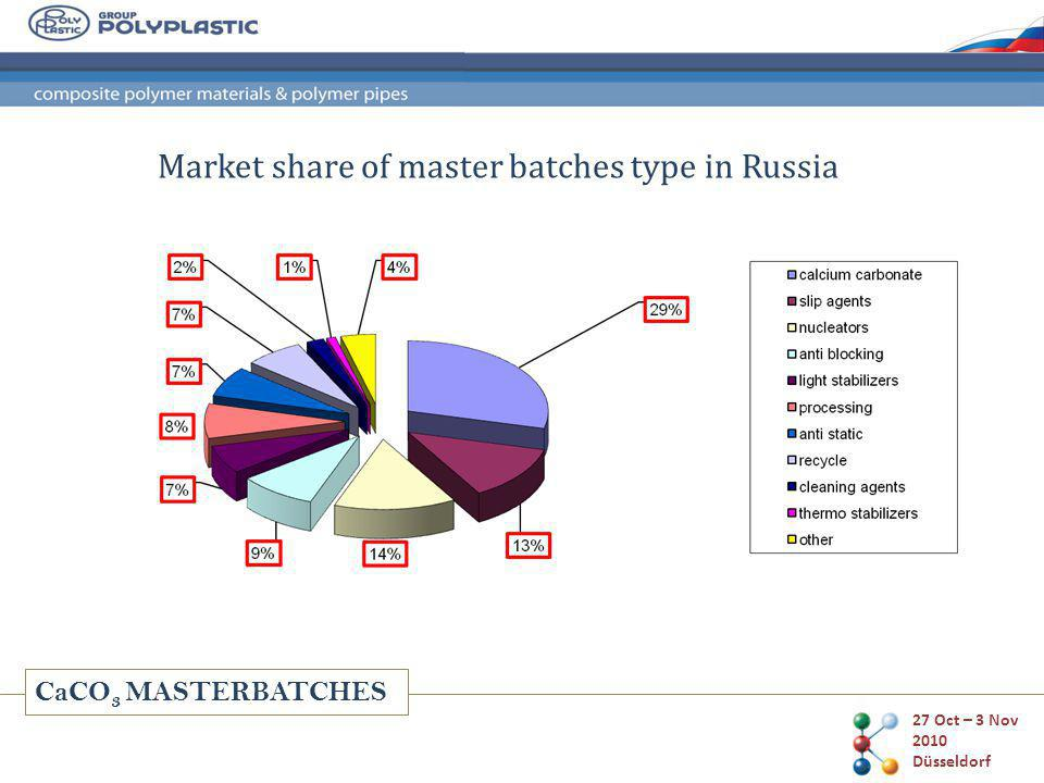CaCO 3 MASTERBATCHES Market share of master batches type in Russia 27 Oct – 3 Nov 2010 Düsseldorf