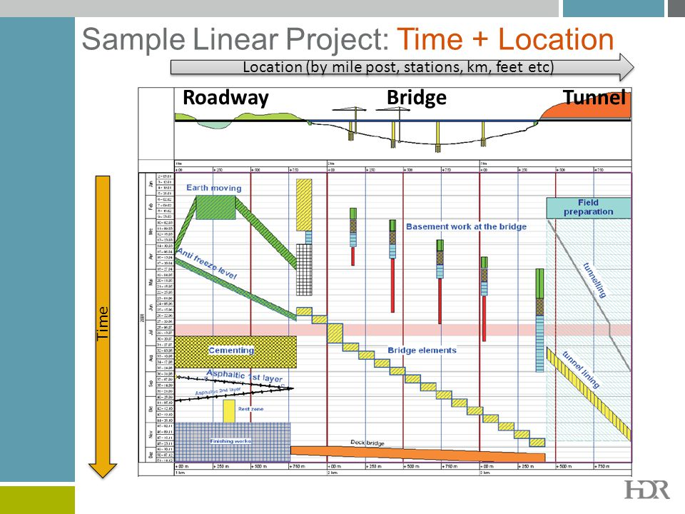 Sample Linear Project: Time + Location RoadwayBridgeTunnel Location (by mile post, stations, km, feet etc) Time
