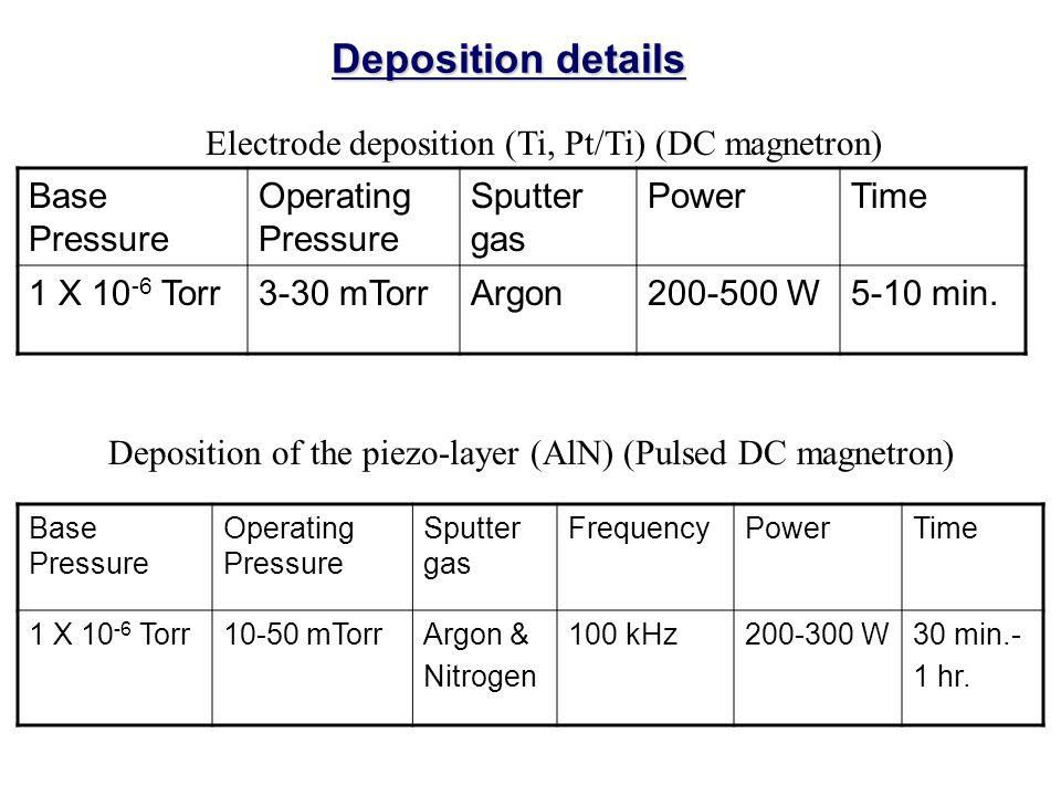 Deposition details Base Pressure Operating Pressure Sputter gas PowerTime 1 X 10 -6 Torr3-30 mTorrArgon200-500 W5-10 min.