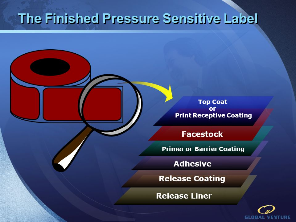 Pressure Sensitive Adhesives Basic Building-Blocks Types Available Rubber / Acrylic How They Get Coated Solvent / Hot Melt / Emulsion How They Function Permanent / Removable / Application