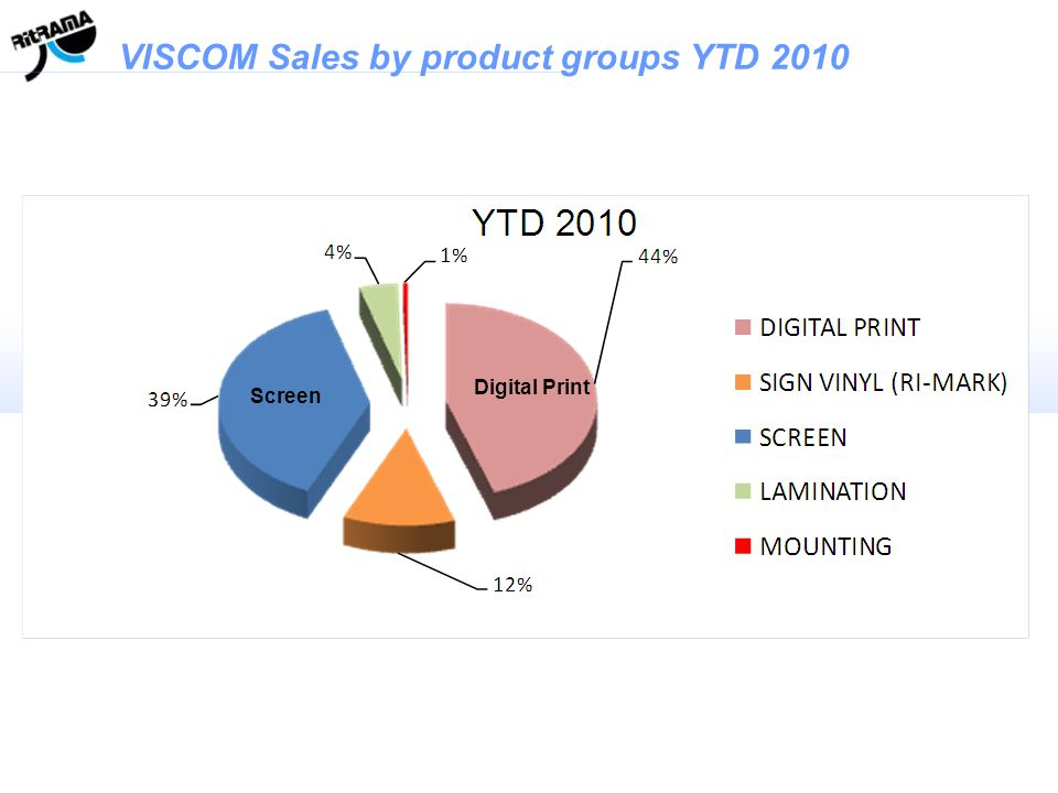 VISCOM Sales by product groups YTD 2010 Digital Print Screen