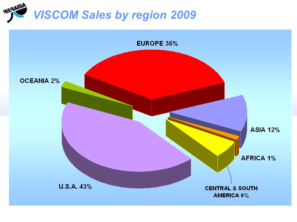 VISCOM Sales by region 2009