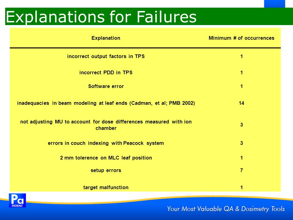 Explanations for Failures ExplanationMinimum # of occurrences incorrect output factors in TPS1 incorrect PDD in TPS1 Software error1 inadequacies in b