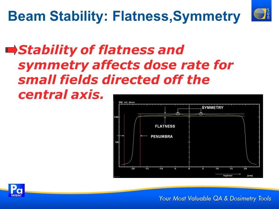Beam Stability: Flatness,Symmetry Stability of flatness and symmetry affects dose rate for small fields directed off the central axis.