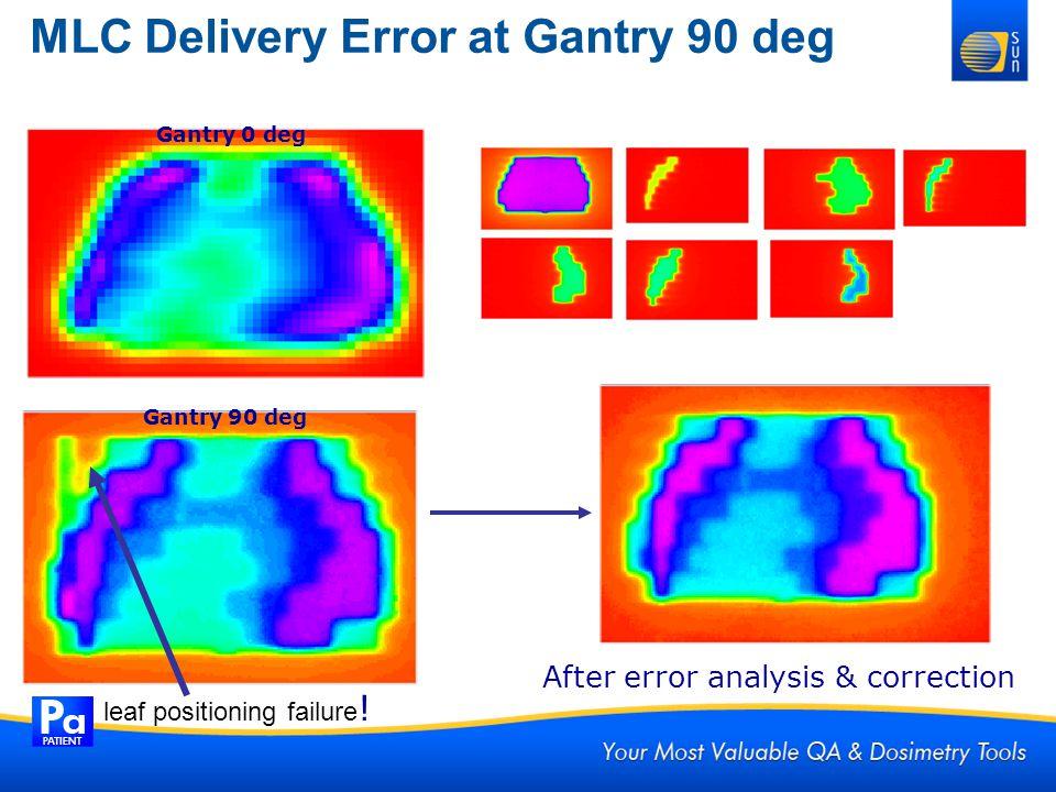 MLC Delivery Error at Gantry 90 deg Individual segments Gantry 0 deg leaf positioning failure ! After error analysis & correction Gantry 90 deg