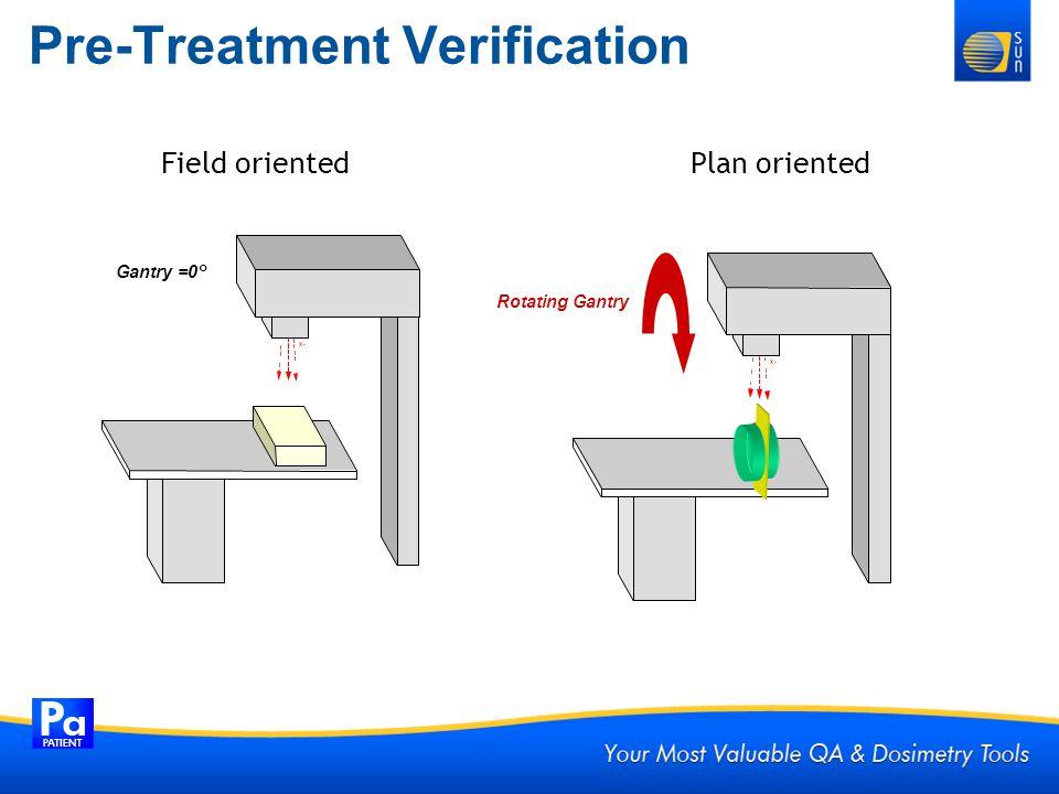 Pre-Treatment Verification Field orientedPlan oriented Gantry =0° X- Rotating Gantry X-