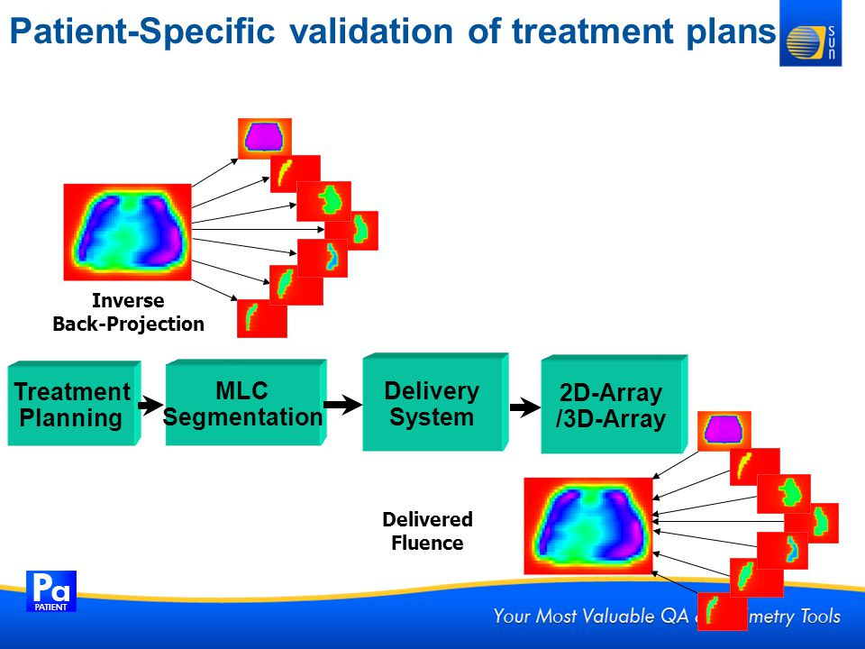 Patient-Specific validation of treatment plans Treatment Planning MLC Segmentation Delivery System 2D-Array /3D-Array Inverse Back-Projection Delivere