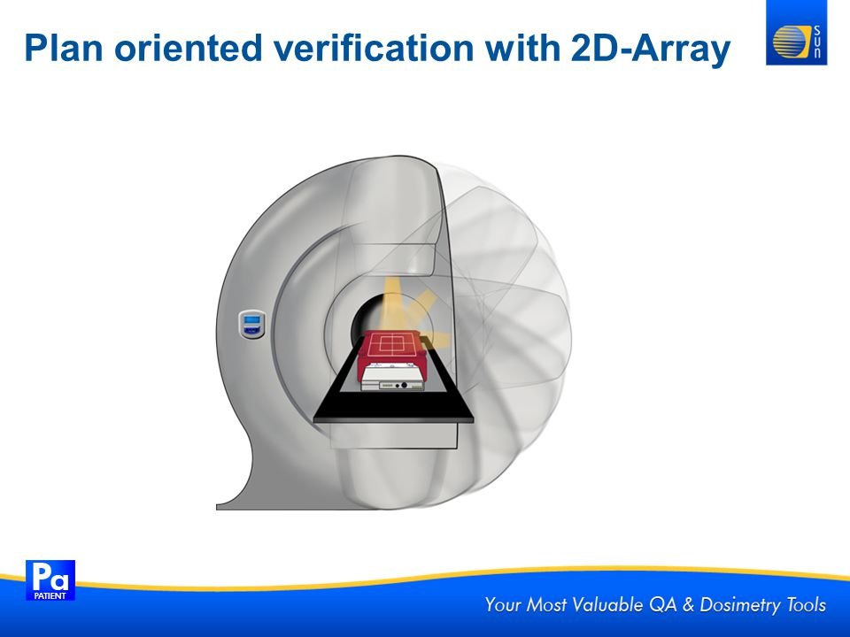 Plan oriented verification with 2D-Array