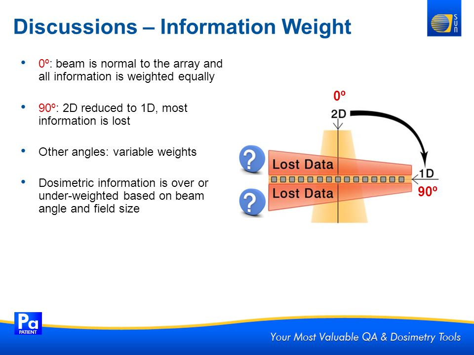 Discussions – Information Weight 0º: beam is normal to the array and all information is weighted equally 90º: 2D reduced to 1D, most information is lo