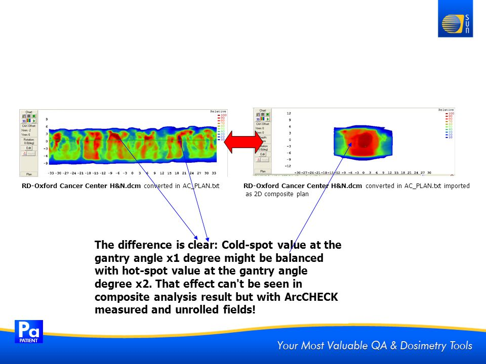 The difference is clear: Cold-spot value at the gantry angle x1 degree might be balanced with hot-spot value at the gantry angle degree x2. That effec