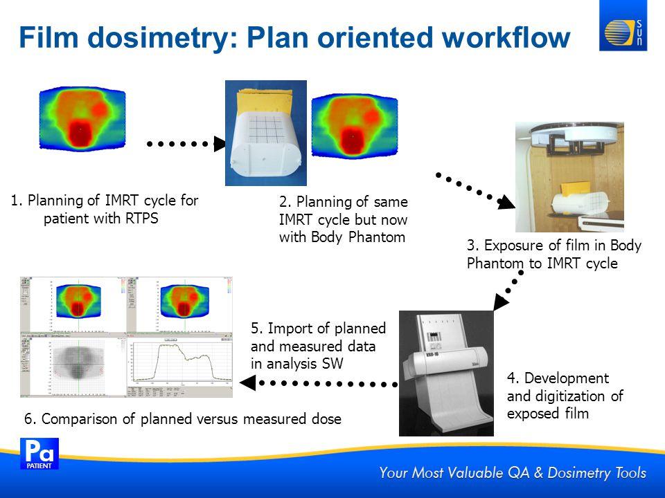 Film dosimetry: Plan oriented workflow 6. Comparison of planned versus measured dose 3. Exposure of film in Body Phantom to IMRT cycle 4. Development