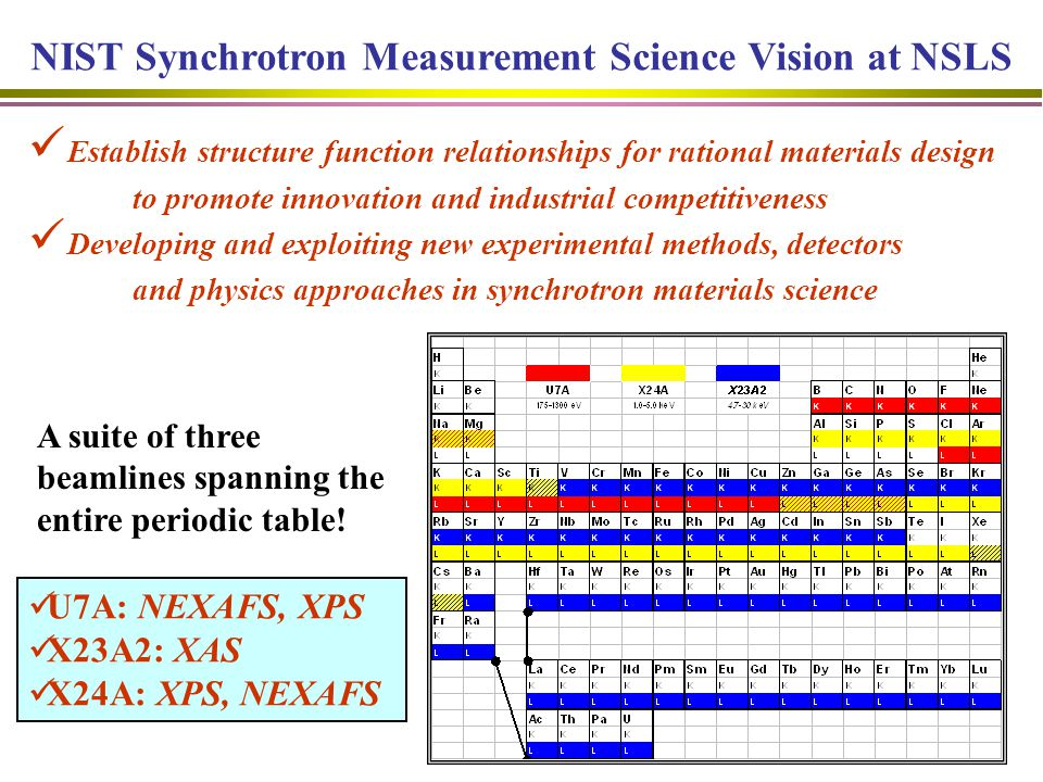 NIST Synchrotron Measurement Science Vision at NSLS Establish structure function relationships for rational materials design to promote innovation and industrial competitiveness Developing and exploiting new experimental methods, detectors and physics approaches in synchrotron materials science A suite of three beamlines spanning the entire periodic table.