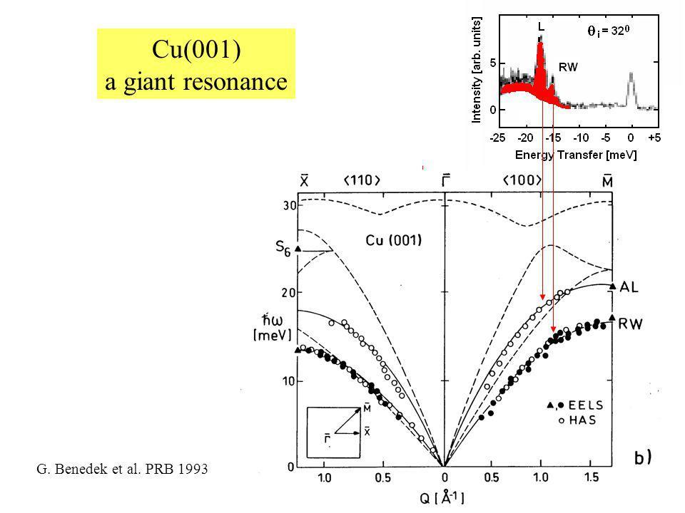 Anomalous longitudinal resonance Cu(111) HAS data C. Kaden et al. PRB (1992)