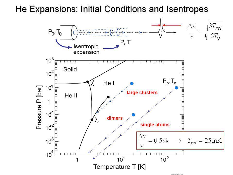 Supersonic nozzle beam sources
