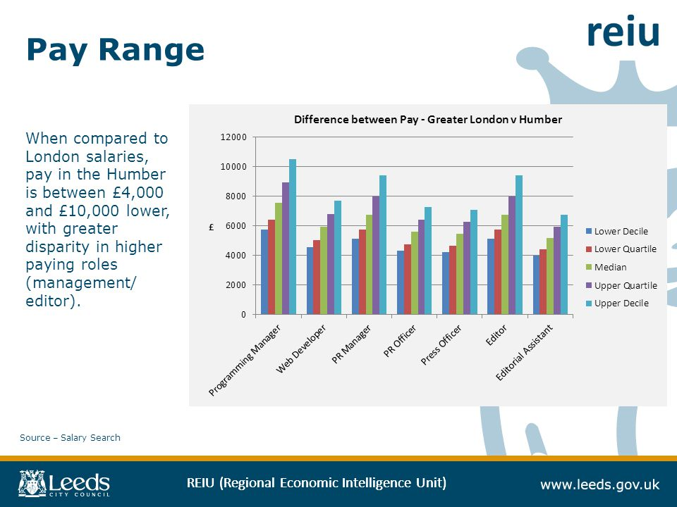 REIU (Regional Economic Intelligence Unit) Pay Range When compared to London salaries, pay in the Humber is between £4,000 and £10,000 lower, with greater disparity in higher paying roles (management/ editor).