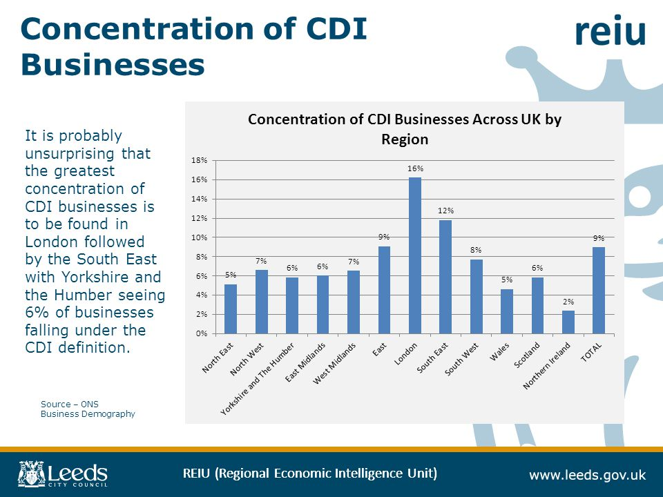 REIU (Regional Economic Intelligence Unit) Concentration of CDI Businesses Source – ONS Business Demography It is probably unsurprising that the greatest concentration of CDI businesses is to be found in London followed by the South East with Yorkshire and the Humber seeing 6% of businesses falling under the CDI definition.