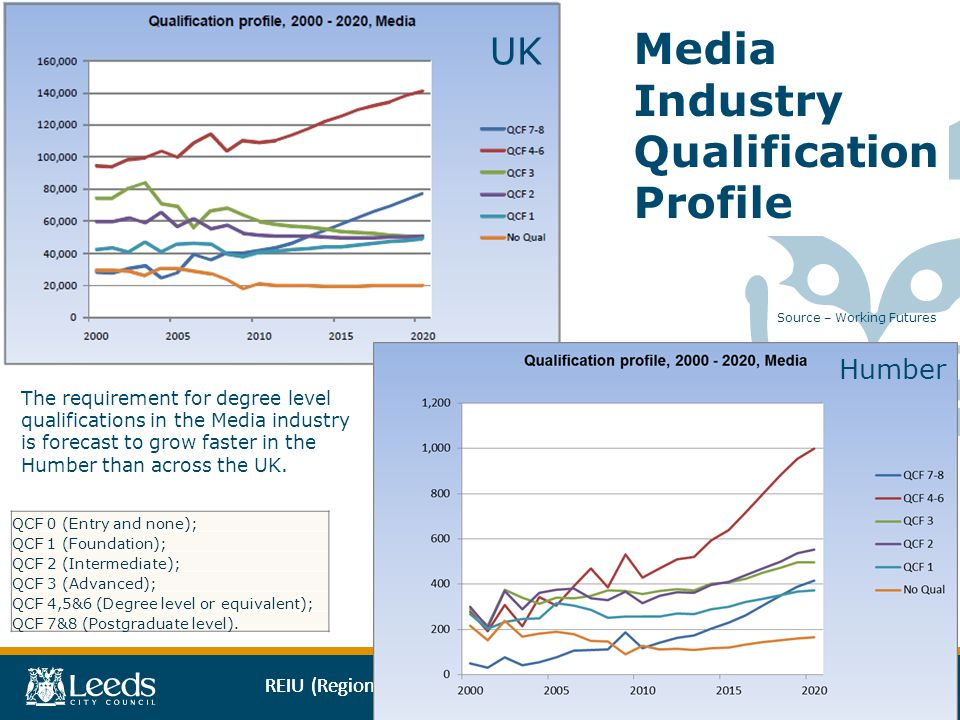 REIU (Regional Economic Intelligence Unit) UK Humber Media Industry Qualification Profile QCF 0 (Entry and none); QCF 1 (Foundation); QCF 2 (Intermediate); QCF 3 (Advanced); QCF 4,5&6 (Degree level or equivalent); QCF 7&8 (Postgraduate level).