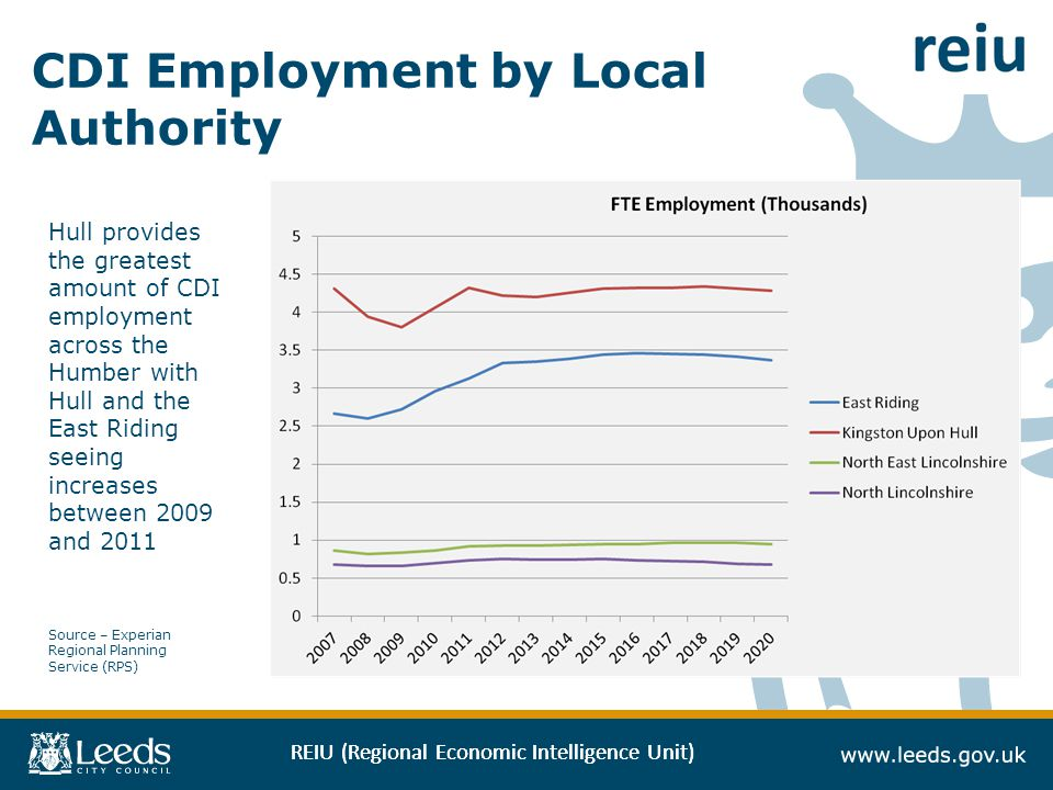REIU (Regional Economic Intelligence Unit) CDI Employment by Local Authority Source – Experian Regional Planning Service (RPS) Hull provides the greatest amount of CDI employment across the Humber with Hull and the East Riding seeing increases between 2009 and 2011