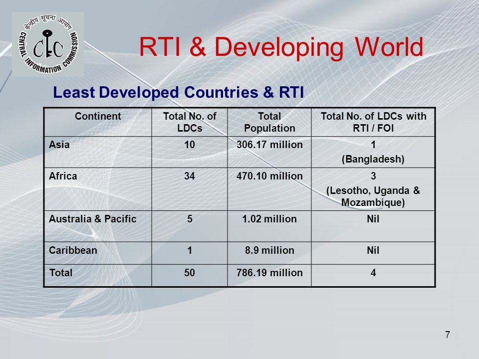 7 RTI & Developing World ContinentTotal No.of LDCs Total Population Total No.