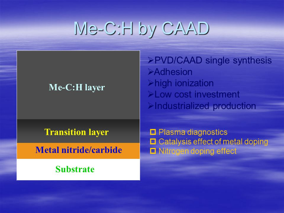 Me-C:H by CAAD Me-C:H layer Transition layer Metal nitride/carbide Substrate PVD/CAAD single synthesis Adhesion high ionization Low cost investment Industrialized production Plasma diagnostics Catalysis effect of metal doping Nitrogen doping effect