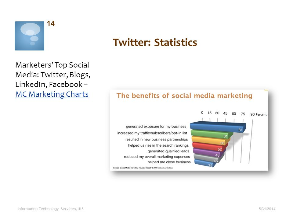 Twitter: Statistics Marketers Top Social Media: Twitter, Blogs, LinkedIn, Facebook – MC Marketing Charts MC Marketing Charts 5/31/2014 14 Information Technology Services, UIS